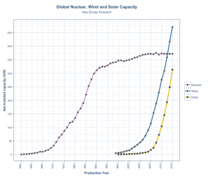 NukeWindSolarCapacity
